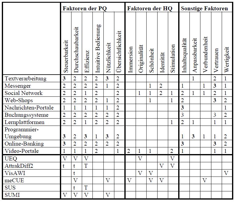 Eingeschätzte Wichtigkeit von UX-Faktoren bezüglich unterschiedlicher Produktkategorien