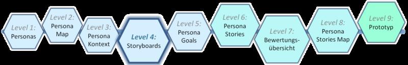 Level 4 - Templatebasierter Prozess zu Human-Centred Design