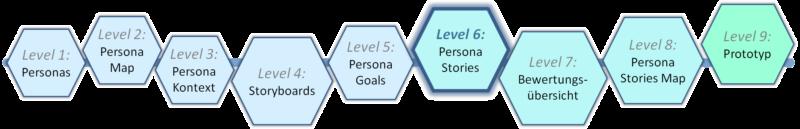 Level 6 - Templatebasierter Prozess zu Human-Centred Design