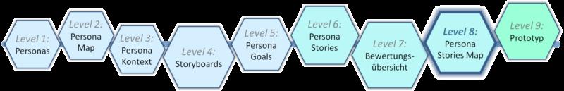 Level 8 - Templatebasierter Prozess zu Human-Centred Design